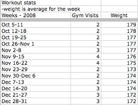 workout stats 2008 end